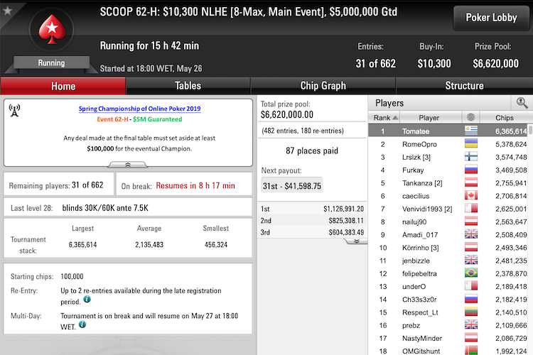SCOOP 2019: All the news from Day 15 - Pokerstars Blog